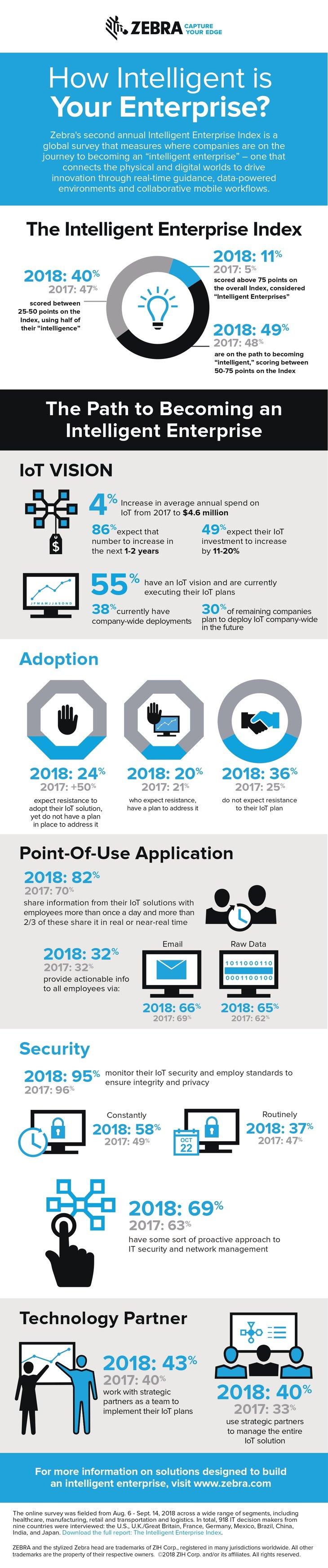 2019 Zebra - SUPPLY CHAIN How-intelligent-enterprise-survey-infographic_1