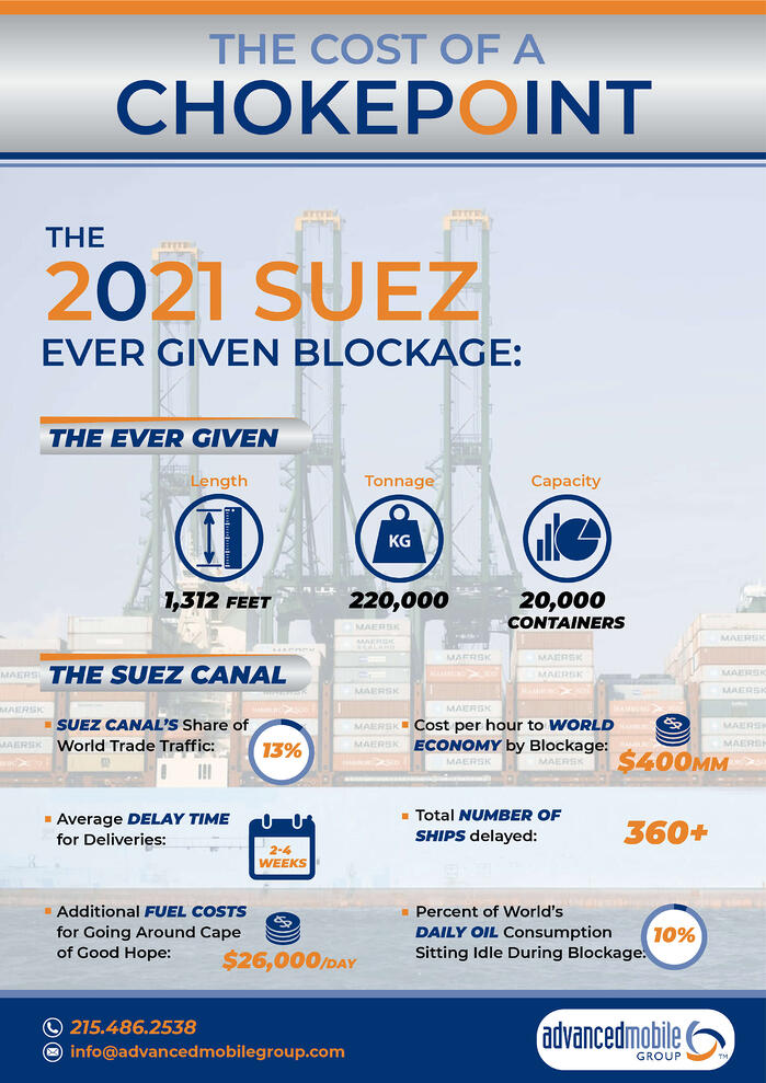 210408 Supply Chain Chokepoint Infographic BLOG