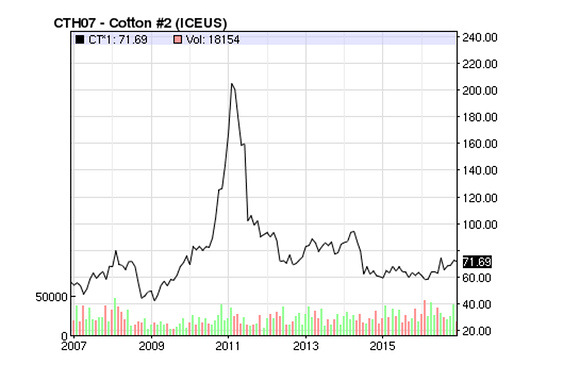 cotton-prices-2.png