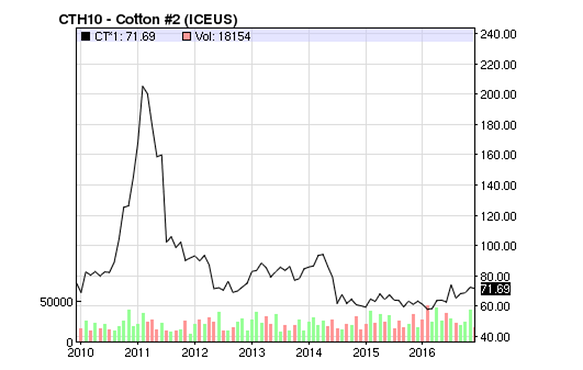 cotton-prices.png