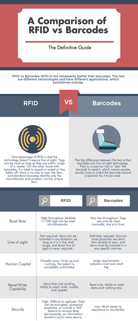 rfid vs barcodes infographic