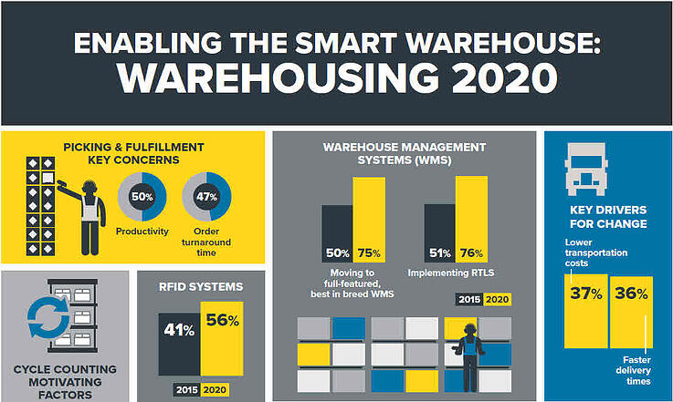 smart-warehouse-2020-head-blog.jpg