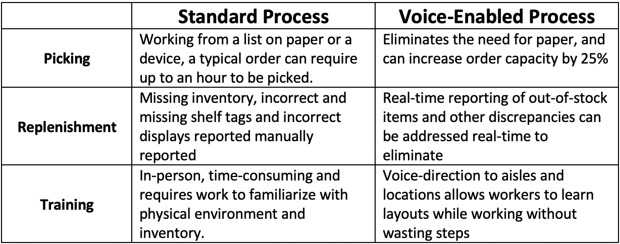 picking-replenishment-training-voice-enabled-process-chart