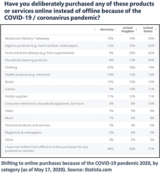 covid-19-pandemic-switch-to-products-services-online-chart